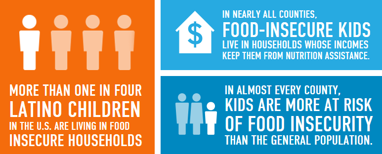 child hunger stats